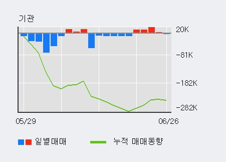 '남해화학' 5% 이상 상승, 외국인 4일 연속 순매수(5.0만주)