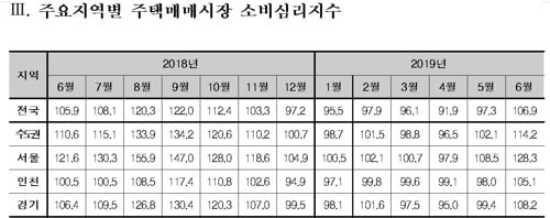 서울 주택매매 심리, 8개월 만에 '상승' 국면 돌아섰다(사진=연합뉴스)