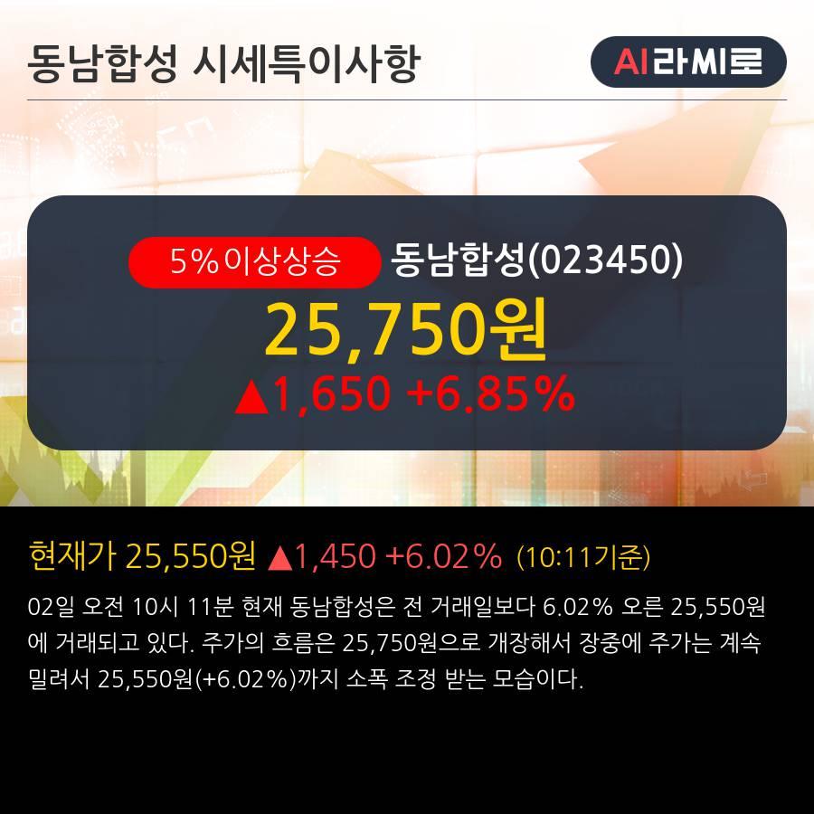 '동남합성' 5% 이상 상승, 단기·중기 이평선 정배열로 상승세