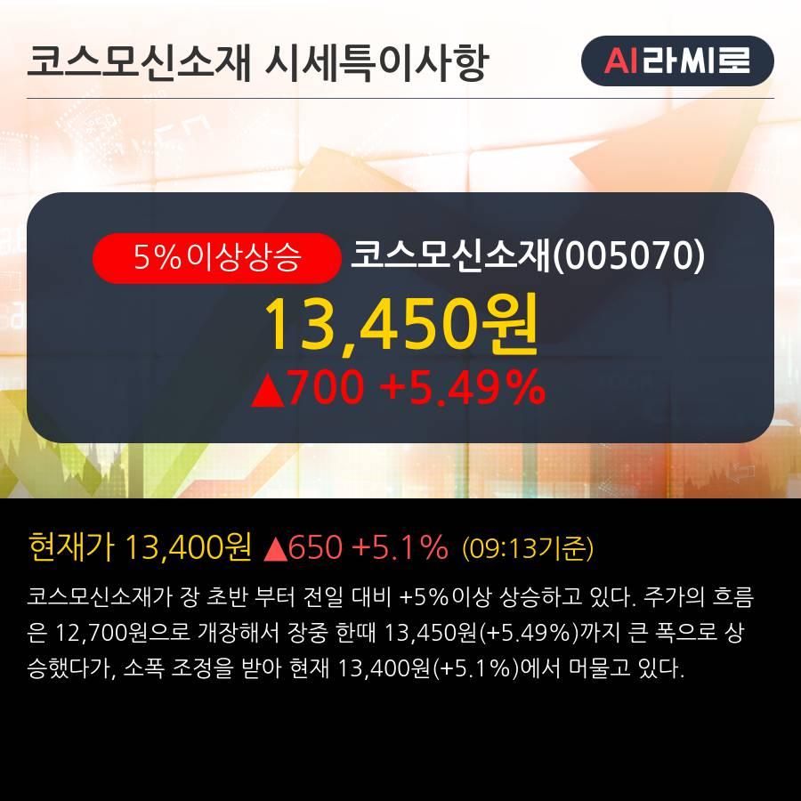 '코스모신소재' 5% 이상 상승, 주가 5일 이평선 상회, 단기·중기 이평선 역배열