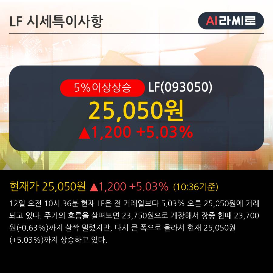 'LF' 5% 이상 상승, 밸류에이션 부담 無 - 신한금융투자, BUY(유지)