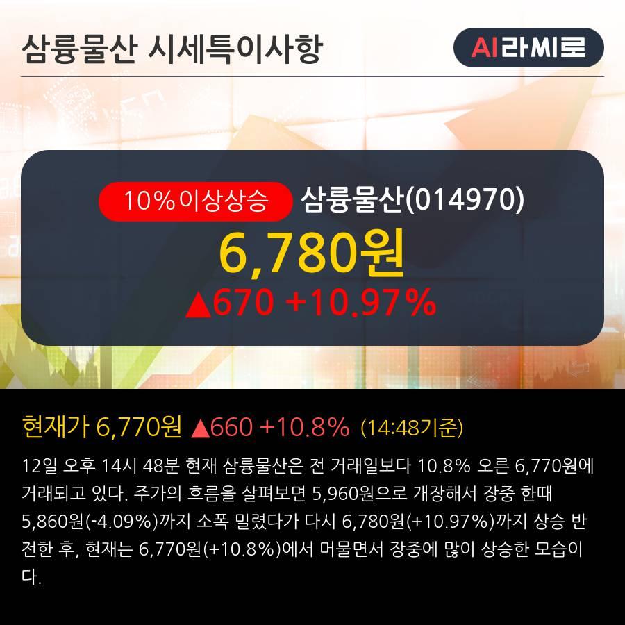 '삼륭물산' 10% 이상 상승, 주가 상승세, 단기 이평선 역배열 구간