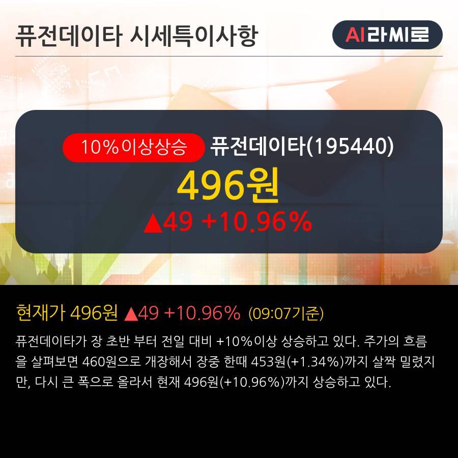 '퓨전데이타' 10% 이상 상승, 주가 20일 이평선 상회, 단기·중기 이평선 역배열