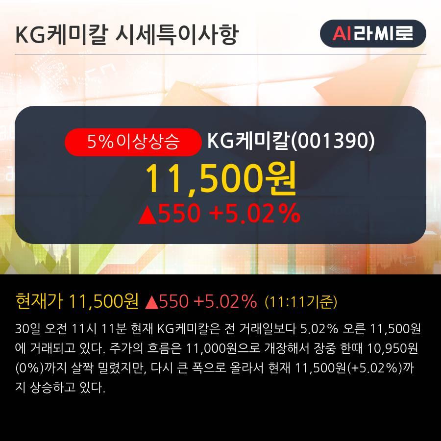 'KG케미칼' 5% 이상 상승, 주가 5일 이평선 상회, 단기·중기 이평선 역배열
