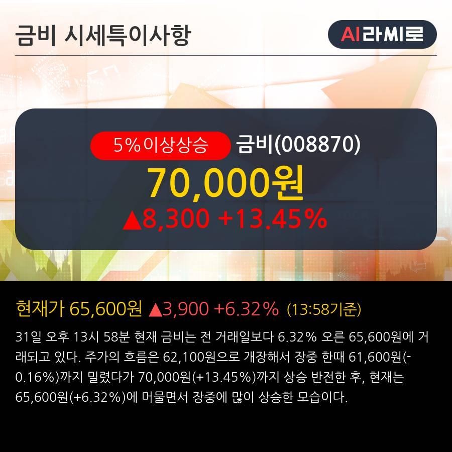'금비' 5% 이상 상승, 주가 20일 이평선 상회, 단기·중기 이평선 역배열
