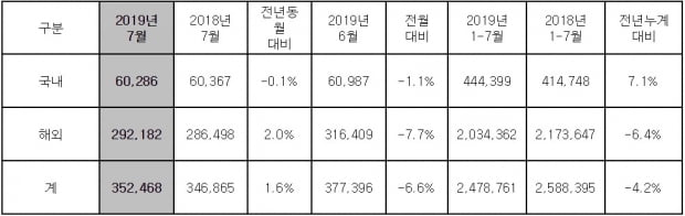 현대차, 7월 35만2468대 판매…전년 比 1.6% 증가
