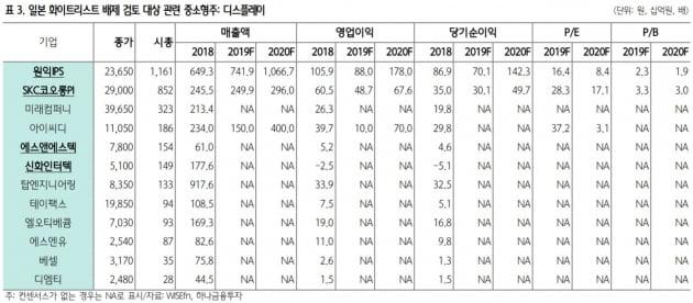 """""""화이트리스트 이슈 부각…SKC코오롱PI·신화인터텍 관심"""""""