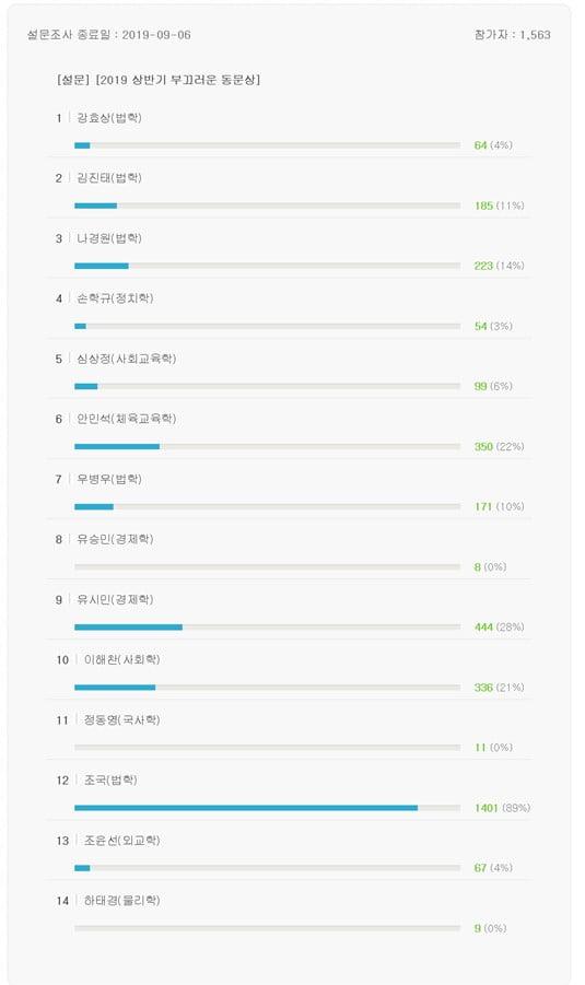 조국, 서울대생 선정 '가장 부끄러운 동문' 투표서 현재 압도적 1위