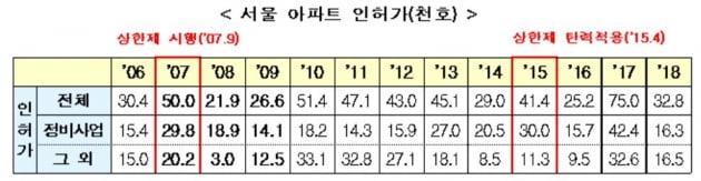 서울·과천·분당, 분양가 상한제 전격 추진…집값, 정말 안정될까?[Q&A]