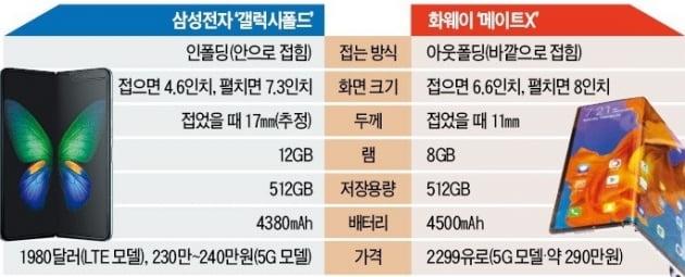 막 오르는 韓中 '글로벌 5G폰 승부'…갤럭시폴드냐 메이트X냐