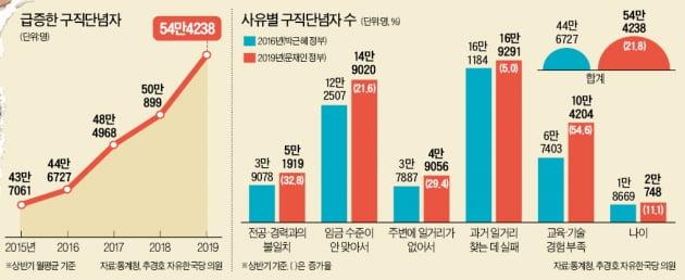 [단독] '경제허리' 3040 구직단념자 30%↑…잠재성장률 갉아먹고 있다