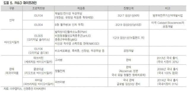 """""""이수앱지스, 글로벌 수준의 기술수출 기대""""-신영"""