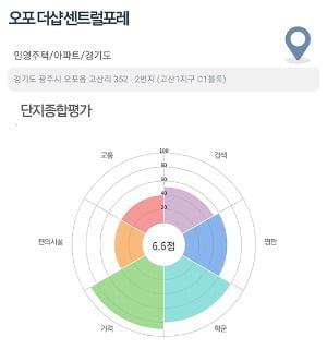 [집코노미] 휴가라고 놓치면 손해…서울·의정부 알짜 단지 분양