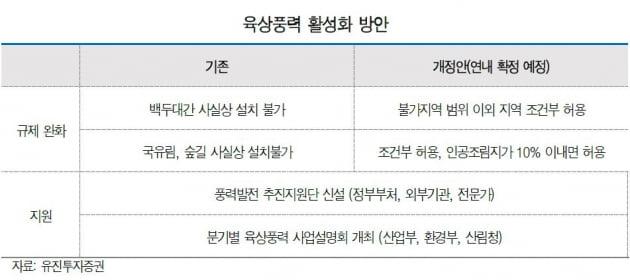 """""""육상풍력 활성화 대책, 늦었지만 수혜있다""""-유진"""
