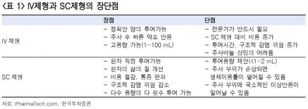 """""""알테오젠, SC제형 변환기술 본계약 임박""""-한투"""