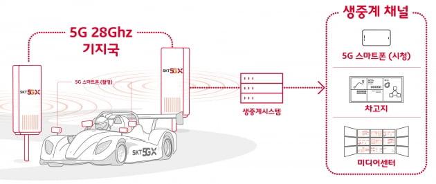 SKT-삼성전자, 5G로 '시속 210km' 레이싱 생중계성공