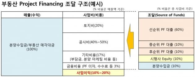 [증권사 블랙스완 부동산PF]② 부동산에 쏠린 자금…중소형사 리스크 '경고음'