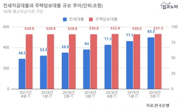 [집코노미] 갭투자 비율에 따라 춤추는 서울 집값