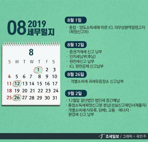 '8월31일' 공휴일…9월2일까지 법인세 중간예납 마쳐야