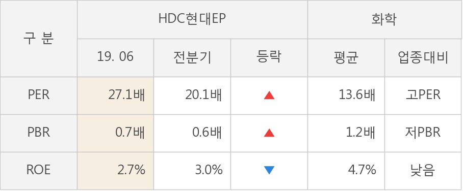 [실적속보]HDC현대EP, 올해 2Q 영업이익 대폭 상승... 전분기보다 28.1% 올라 (연결,잠정)
