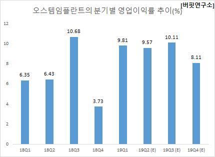 오스템임플란트의 분기별 영업이익률 추이(%)