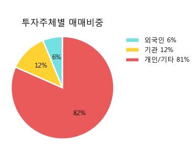 'LS네트웍스' 5% 이상 상승, 주가 5일 이평선 상회, 단기·중기 이평선 역배열