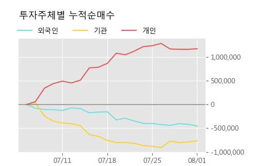 '코프라' 10% 이상 상승, 주가 상승세, 단기 이평선 역배열 구간