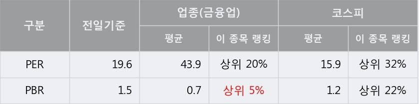 'LS전선아시아' 5% 이상 상승, 주가 반등 시도, 단기 이평선 역배열 구간