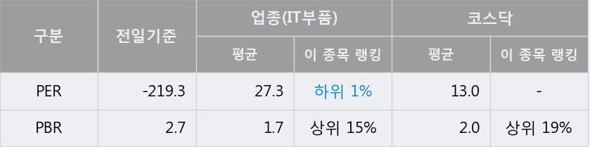'명성티엔에스' 10% 이상 상승, 단기·중기 이평선 정배열로 상승세
