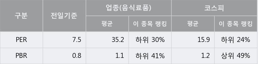 '크라운제과' 5% 이상 상승, 주가 5일 이평선 상회, 단기·중기 이평선 역배열