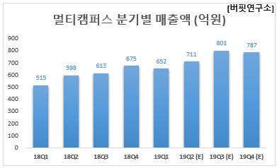멀티캠퍼스 분기별 매출액 (억원)