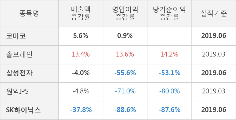 [실적속보]코미코, 올해 2Q 영업이익 대폭 상승... 전분기보다 11.8% 올라 (연결,잠정)