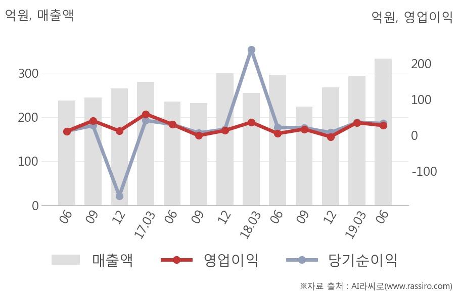 [실적속보]농우바이오, 올해 2Q 영업이익 대폭 하락... 전분기 대비 -22.8%↓ (연결,잠정)