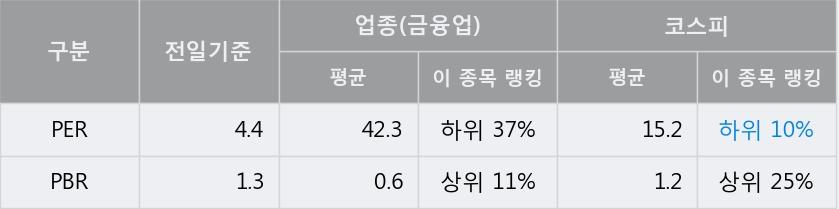 '영원무역홀딩스' 5% 이상 상승, 전일 종가 기준 PER 4.4배, PBR 1.3배, 저PER