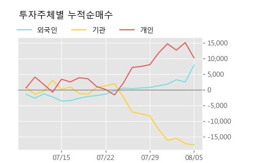 '동아쏘시오홀딩스' 5% 이상 상승, 주가 반등 시도, 단기·중기 이평선 역배열