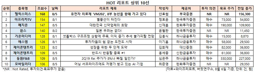 HOT 리포트 상위 10선