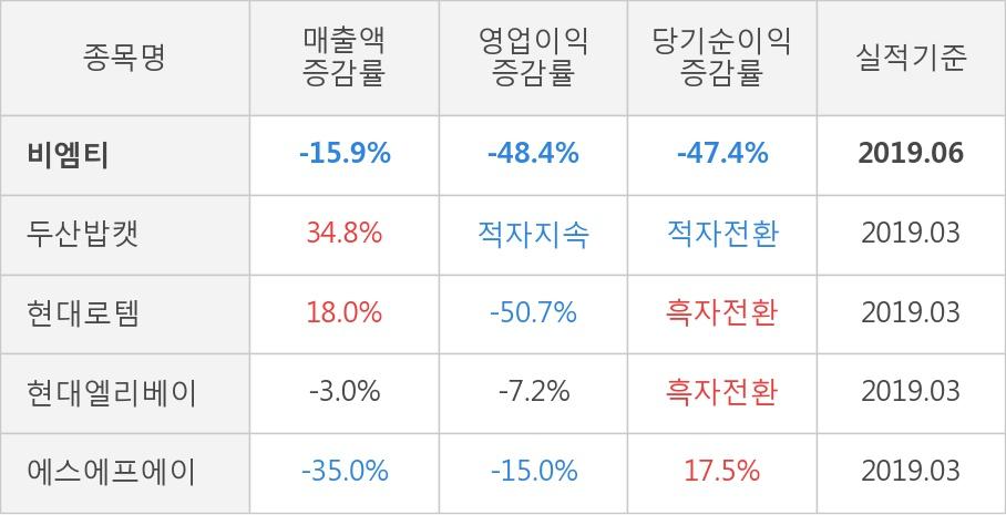 [실적속보]비엠티, 올해 2Q 영업이익률 상승전환, 3분기째 하락 마무리하고 턴어라운드... 0.1%p↑ (개별,잠정)