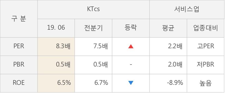 [실적속보]KTcs, 올해 2Q 영업이익률 상승세 3분기째 이어져... 1.3%p↑ (연결,잠정)