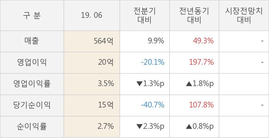 [실적속보]지니뮤직, 올해 2Q 영업이익 전년동기 대비 대폭 상승... 197.7%↑ (개별,잠정)