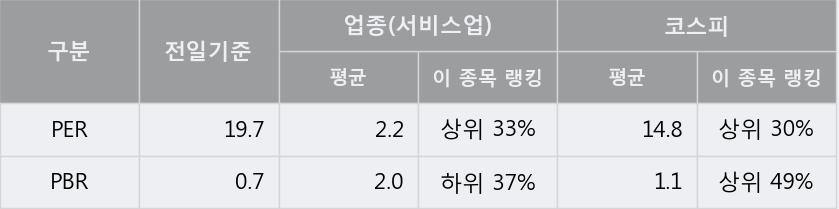 '이월드' 상한가↑ 도달, 주가 60일 이평선 상회, 단기·중기 이평선 역배열