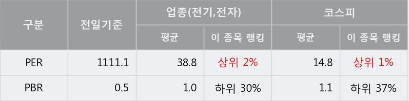 'KEC' 5% 이상 상승, 주가 반등 시도, 단기·중기 이평선 역배열
