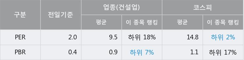 '계룡건설' 5% 이상 상승, 전일 종가 기준 PER 2.0배, PBR 0.4배, 저PER