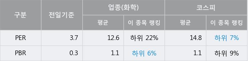 '강남제비스코' 5% 이상 상승, 전일 종가 기준 PER 3.7배, PBR 0.3배, 저PER, 저PBR