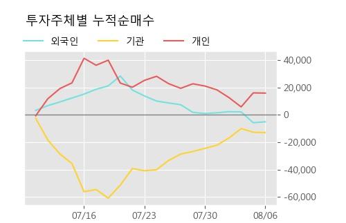 '현대오토에버' 5% 이상 상승, 주가 5일 이평선 상회, 단기·중기 이평선 역배열