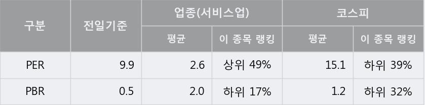 '비상교육' 5% 이상 상승, 주가 5일 이평선 상회, 단기·중기 이평선 역배열