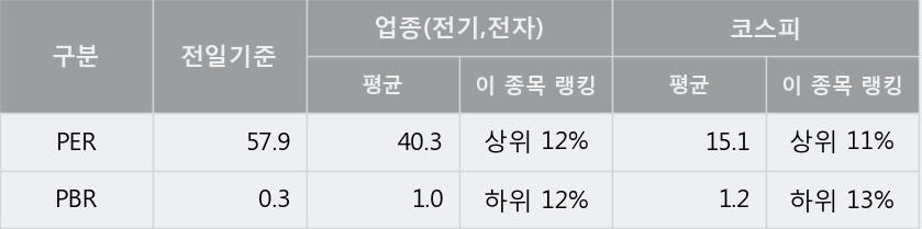 '가온전선' 5% 이상 상승, 주가 5일 이평선 상회, 단기·중기 이평선 역배열