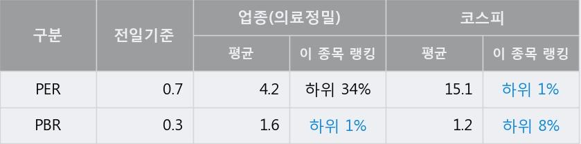 '케이씨' 5% 이상 상승, 전일 종가 기준 PER 0.7배, PBR 0.3배, 저PER, 저PBR