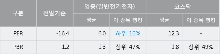 '자이글' 10% 이상 상승, 주가 반등 시도, 단기 이평선 역배열 구간