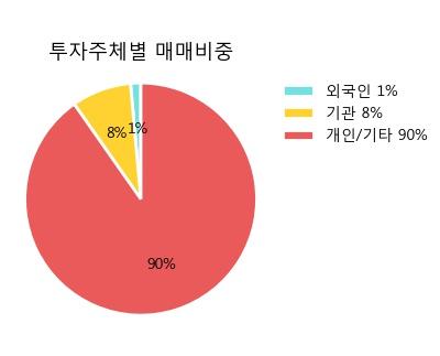 '한일철강' 5% 이상 상승, 주가 반등 시도, 단기 이평선 역배열 구간