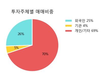 '한솔홀딩스' 5% 이상 상승, 주가 5일 이평선 상회, 단기·중기 이평선 역배열